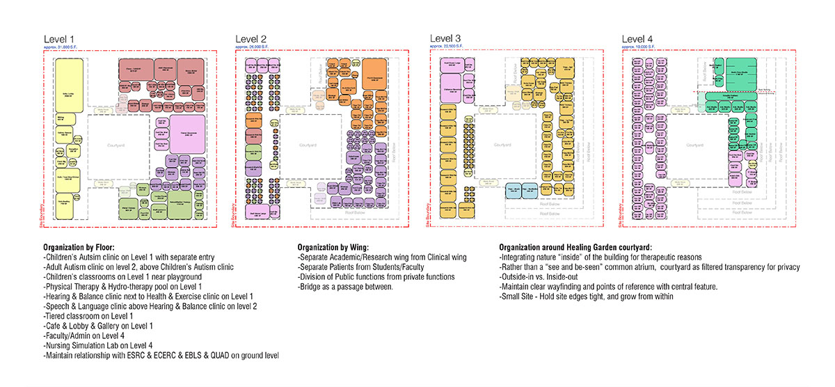 Organizational diagram of the different room functions in the center for healing.